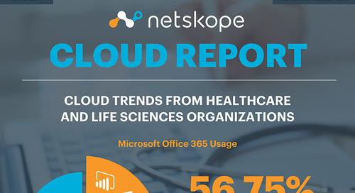 Netskope Cloud Report - Healthcare Edition [Infographic]
