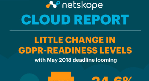 Netskope Cloud Report - September 2017 [Infographic]