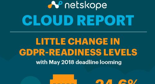 Netskope Cloud Report - September 2017 [Infographic]