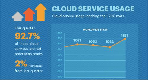 February 2018 - Netskope Cloud Report [Infographic]