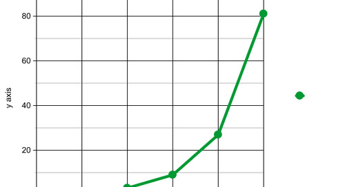 Graphing Exponential Functions | Mathematics