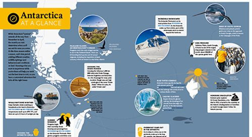 Antarctica At A Glance