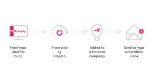 Uberflip + Digesto + Marketo Expanding the Content Experience