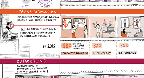 What's happening in the workplace? [INFOGRAPHIC]