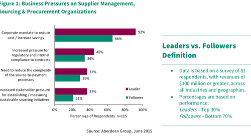 How supplier data is driving sourcing and procurement