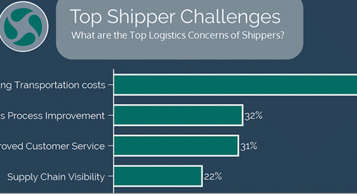 INFOGRAPHIC: The top logistics concerns of shippers