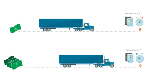 Do Higher Freight Rates bring Better Carrier Performance?