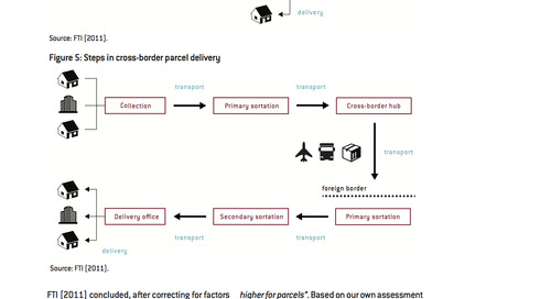E-commerce in Europe: Parcel delivery Prices