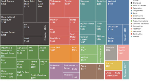 The top 50 Companies by Revenue in 2016