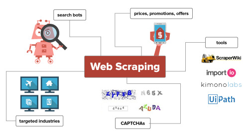 Web Scraping Protection: Everything You Wanted to Know (but were afraid to ask)
