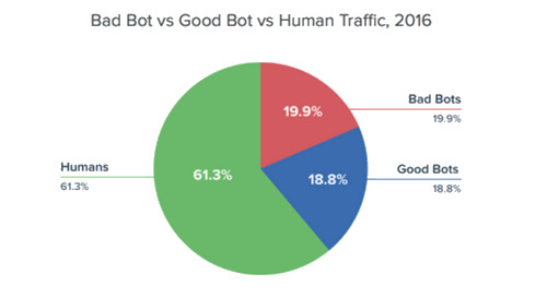 (Bad Bots) If You Build It, They Will Come