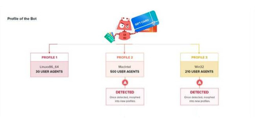 Anatomy of GiftGhostBot