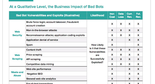 The Four High-Level Categories for the Business Impact of Bad Bots