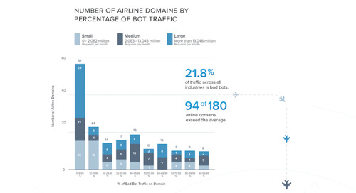 [Infographic] Airline Bots - What Are the Numbers?