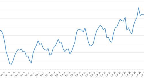 The BlueTarp Building Supply Index - 2016 Q2