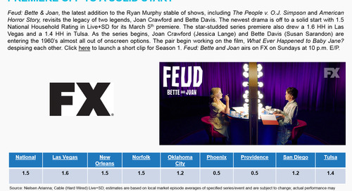SMART BUY: Feud: Bette & Joan on FX