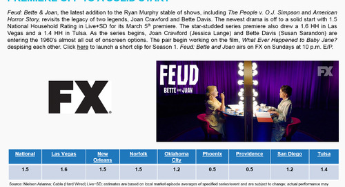 SMART BUY: Feud: Bette & Joan on FX