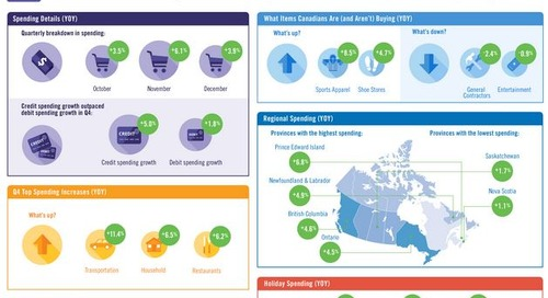 Canadian consumer spending rises in the fourth quarter of 2014 following three consecutive flat quarters