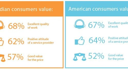 Can Canadians learn from Americans when it comes to providing field services?