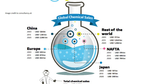 Part 1: The Rise of the New Chemical Marketplace