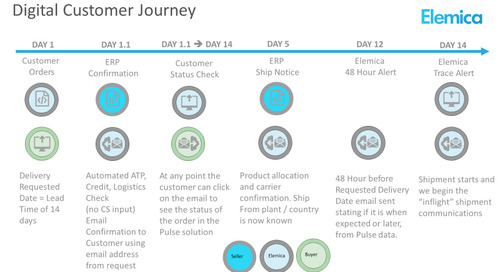 Digital Customer Journey
