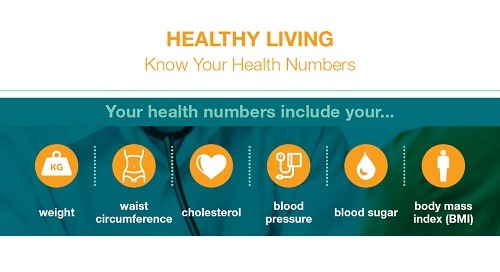 Healthy Living - Know Your Health Numbers
