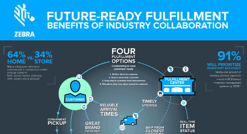 Zebra Enterprise Technology for Digitized, Collaborative Fulfillment