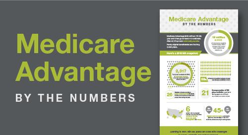 2018 Medicare Advantage Infographic
