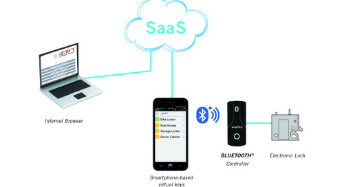 Expanding Remote Enclosure Security with Electronic Access Technology