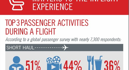 Why Aircraft Seating Matters to the Inflight Experience [Infographic]