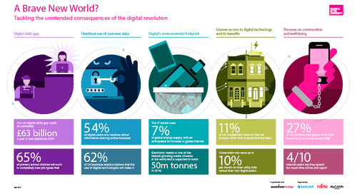 Priorities for responsible business in a digital age