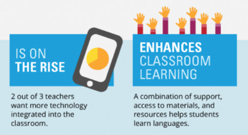 The Rise of Language Learning Technology in K-12