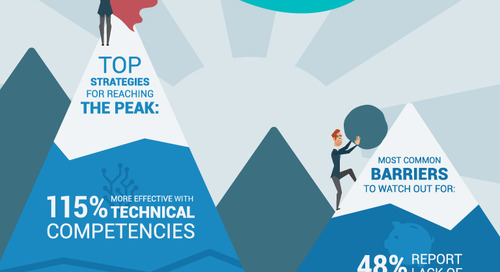 INFOGRAPHIC: Achieving True Business Impacts through Competencies