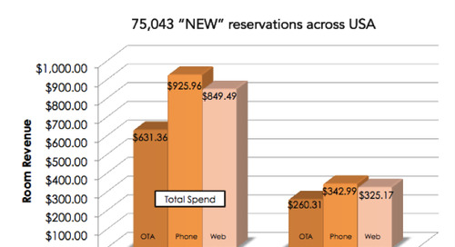Hotel Guests Earned Via Phone Worth More Than Web