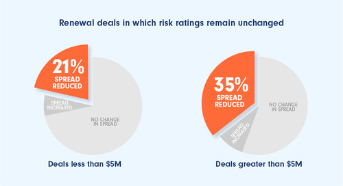 Renewal Spreads Are Narrowing Even When Credit Quality Is Stable