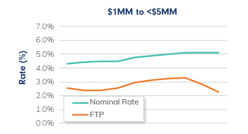 Data Analysis: Why Are Fixed Rates Climbing as Funding Costs Fall?