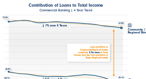 Price Relationships, Not Loans