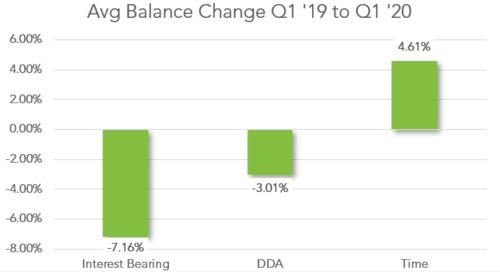 Commercial Deposit Balances: Early Indicators