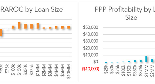 "PPP and another ""P"" - Profitability"