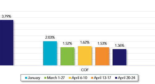 Commercial Loan Pricing Market Update April 20-24