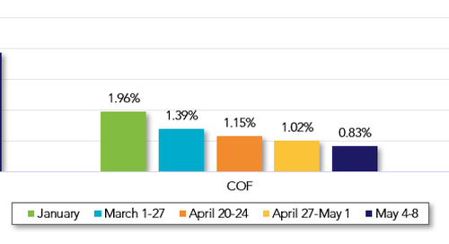 Commercial Loan Pricing Market Update (May 4-8)