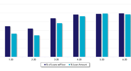 Commercial Loan Pricing Update, June Review