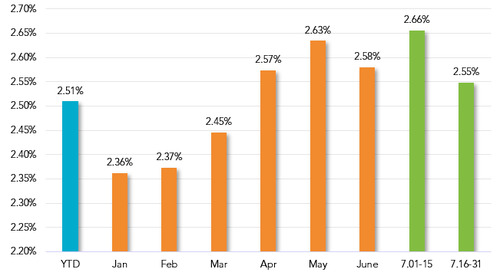 Commercial Loan Pricing Market Update (July 16-31)