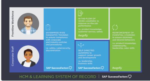 SAP SuccessFactors + Axonify Overview