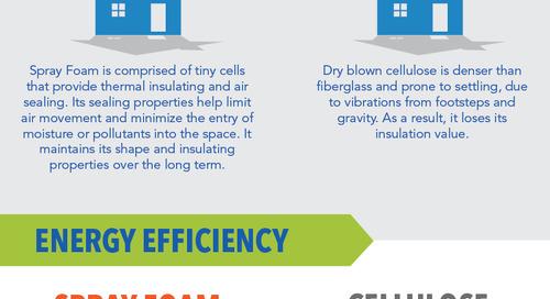 Icynene Spray Foam Insulation vs. Cellulose Insulation