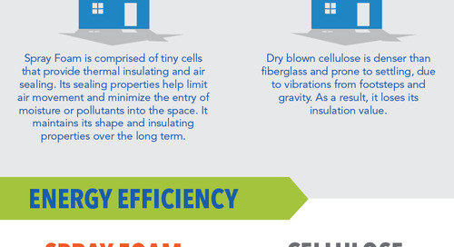 Icynene Spray Foam Insulation vs. Cellulose Insulation