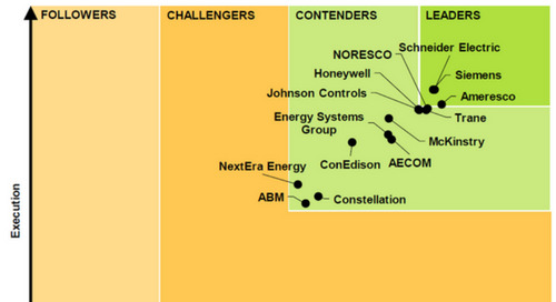 Transforming Energy Services, Topping the Navigant Research Leaderboard