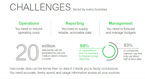 [Infographic] EcoStruxure Resource Advisor