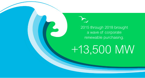 Can Companies Meet Their Renewables Targets? [Infographic]