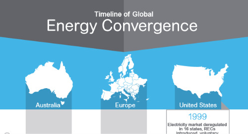Renewable & Traditional Energy Strategies are Converging [Infographic]